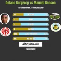 Delano Burgzorg vs Manuel Benson h2h player stats