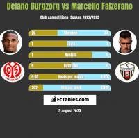Delano Burgzorg vs Marcello Falzerano h2h player stats