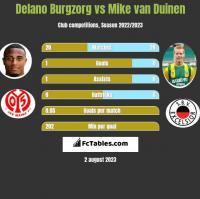 Delano Burgzorg vs Mike van Duinen h2h player stats