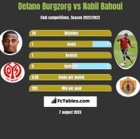Delano Burgzorg vs Nabil Bahoui h2h player stats