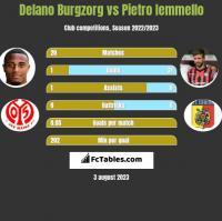 Delano Burgzorg vs Pietro Iemmello h2h player stats