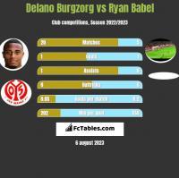 Delano Burgzorg vs Ryan Babel h2h player stats