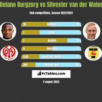 Delano Burgzorg vs Silvester van der Water h2h player stats