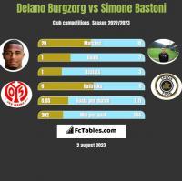 Delano Burgzorg vs Simone Bastoni h2h player stats