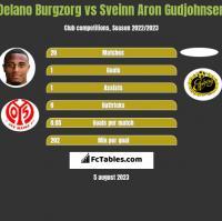 Delano Burgzorg vs Sveinn Aron Gudjohnsen h2h player stats