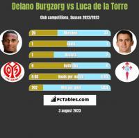 Delano Burgzorg vs Luca de la Torre h2h player stats