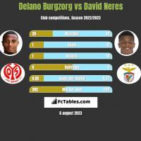 Delano Burgzorg vs David Neres h2h player stats