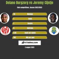 Delano Burgzorg vs Jeremy Cijntje h2h player stats