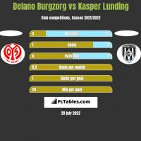 Delano Burgzorg vs Kasper Lunding h2h player stats