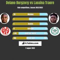Delano Burgzorg vs Lassina Traore h2h player stats