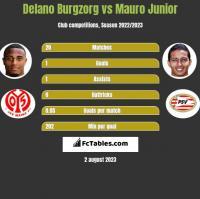 Delano Burgzorg vs Mauro Junior h2h player stats