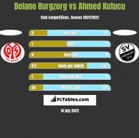 Delano Burgzorg vs Ahmed Kutucu h2h player stats