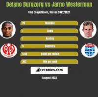 Delano Burgzorg vs Jarno Westerman h2h player stats