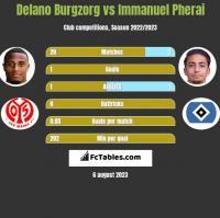 Delano Burgzorg vs Immanuel Pherai h2h player stats
