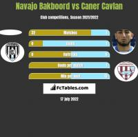 Navajo Bakboord vs Caner Cavlan h2h player stats