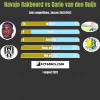 Navajo Bakboord vs Dario van den Buijs h2h player stats