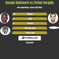Navajo Bakboord vs Ferhat Gorgulu h2h player stats