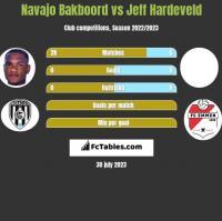 Navajo Bakboord vs Jeff Hardeveld h2h player stats