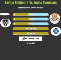 Navajo Bakboord vs Jonas Svensson h2h player stats