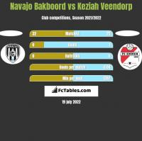 Navajo Bakboord vs Keziah Veendorp h2h player stats