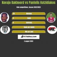 Navajo Bakboord vs Pantelis Hatzidiakos h2h player stats