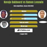 Navajo Bakboord vs Ramon Leeuwin h2h player stats