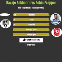 Navajo Bakboord vs Robin Propper h2h player stats