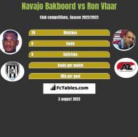Navajo Bakboord vs Ron Vlaar h2h player stats