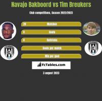 Navajo Bakboord vs Tim Breukers h2h player stats
