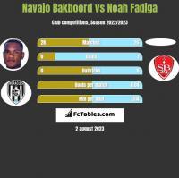 Navajo Bakboord vs Noah Fadiga h2h player stats