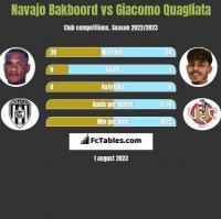 Navajo Bakboord vs Giacomo Quagliata h2h player stats