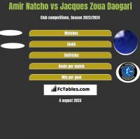 Amir Natcho vs Jacques Zoua Daogari h2h player stats