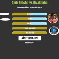 Amir Natcho vs Rivaldinho h2h player stats