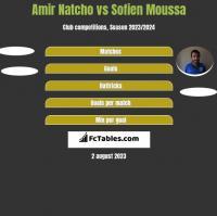 Amir Natcho vs Sofien Moussa h2h player stats