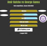 Amir Natcho vs George Ganea h2h player stats