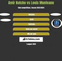 Amir Natcho vs Louis Munteanu h2h player stats