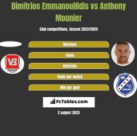 Dimitrios Emmanouilidis vs Anthony Mounier h2h player stats