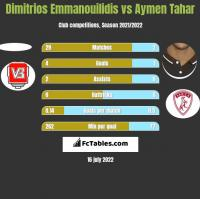 Dimitrios Emmanouilidis vs Aymen Tahar h2h player stats