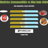 Dimitrios Emmanouilidis vs Bilal Ould-Chikh h2h player stats