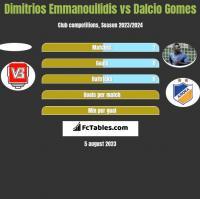 Dimitrios Emmanouilidis vs Dalcio Gomes h2h player stats