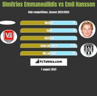 Dimitrios Emmanouilidis vs Emil Hansson h2h player stats