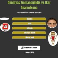 Dimitrios Emmanouilidis vs Iker Guarrotxena h2h player stats