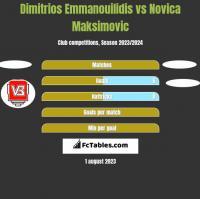 Dimitrios Emmanouilidis vs Novica Maksimovic h2h player stats