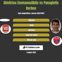 Dimitrios Emmanouilidis vs Panagiotis Korbos h2h player stats