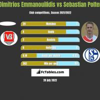 Dimitrios Emmanouilidis vs Sebastian Polter h2h player stats