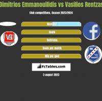 Dimitrios Emmanouilidis vs Vasilios Rentzas h2h player stats
