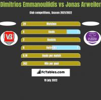 Dimitrios Emmanouilidis vs Jonas Arweiler h2h player stats