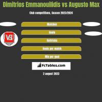 Dimitrios Emmanouilidis vs Augusto Max h2h player stats