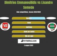 Dimitrios Emmanouilidis vs Lisandro Semedo h2h player stats