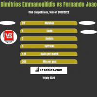 Dimitrios Emmanouilidis vs Fernando Joao h2h player stats